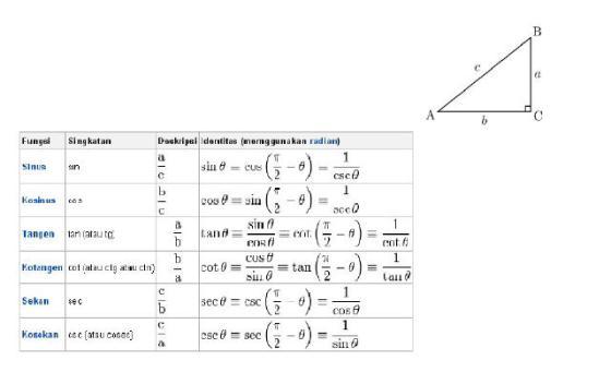 Fungsi Trigono , Pelajaran Matematika SMA